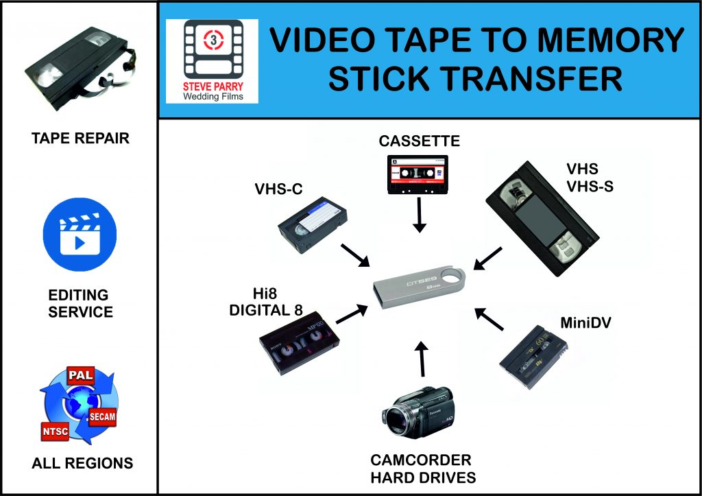 video tape to memory stick transfer